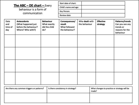 abc behaviour trigger chart