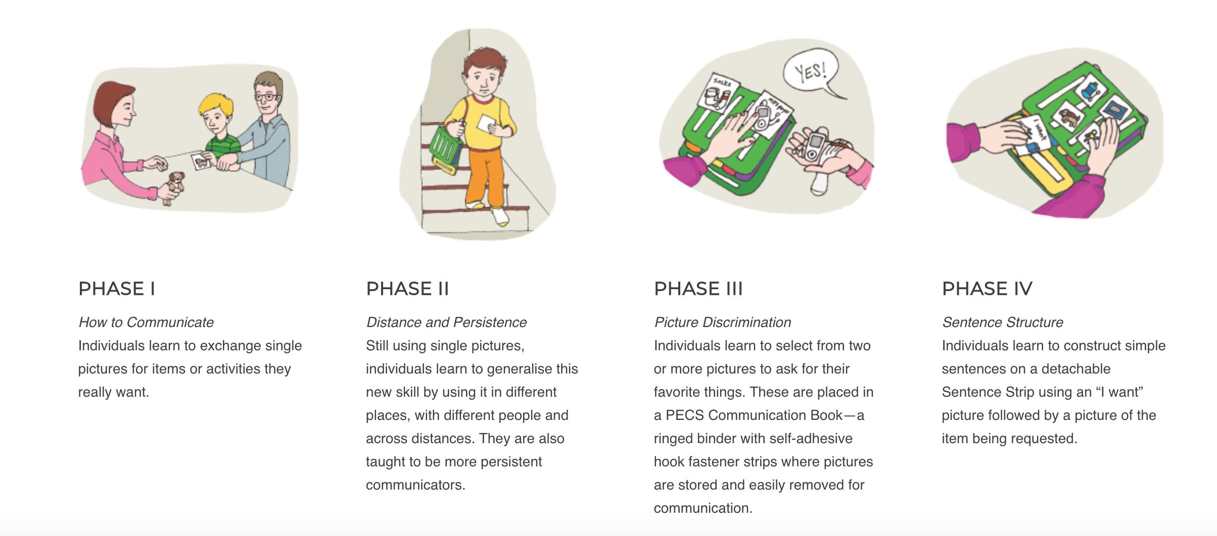 phases of PECS